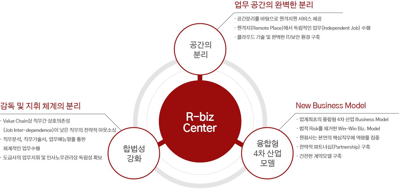 R-Biz Center
